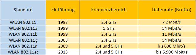 Die Unterschiede zwischen dem 2,4 GHz und 5 GHz Frequenzband?